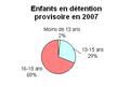 Détention provisoire des enfants par age Mali 2007 corr.PNG