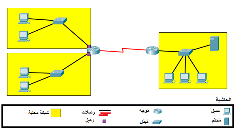 File:DHCP Terminology - ar.png