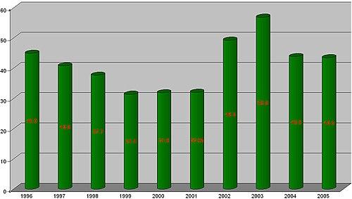 7 vérités contre les 7 mensonges de Mme Royal 500px-Deficit_of_France_%281996-2005%29