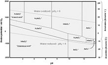 Diagramme       de    Pourbaix     Wikip  dia