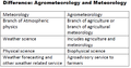 Difference (meteorology and agrometeorology).png