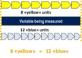 Dimensional quantity - Equivalence (graphical).png