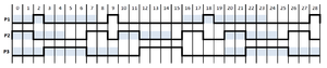 Earliest deadline first scheduling - Timing Diagram showing part of one possible schedule for the example.