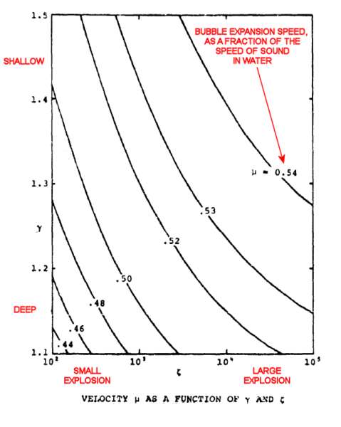File:EXPANSION RATE OF BUBBLE CAUSED BY UNDERWATER EXPLOSION AS A FUNCTION OF WATER PRESSURE.png