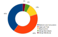 Edaphon Verteilung.png