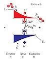 Energy diagram of a LET.jpg