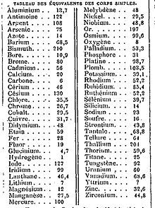 New periodic table rounded numbers atomic mass mass atomic table periodic rounded numbers for pics and atomic periodic table back go urtaz Image collections