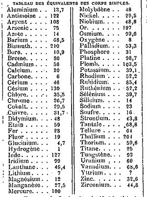 Equivalent weight - Table of the equivalent weights of the elements published in 1866.