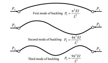 Euler's critical load - Wikipedia