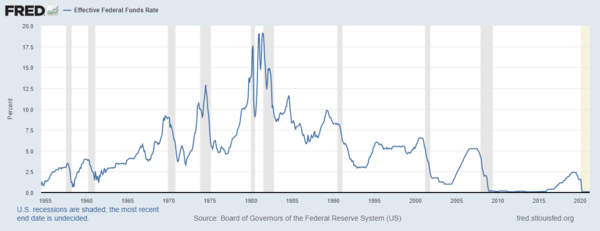 Federal funds rate history and recessions.png