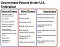 Federalism venn diagram.jpg