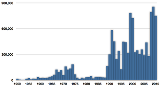 Araucanian herring - Global capture of Araucanian herring in tonnes reported by the FAO, 1950–2009