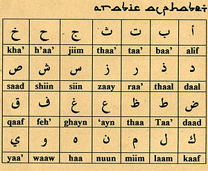 Arabic script - Basic Arabic alphabet