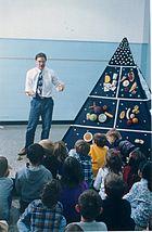 Food Pyramid Nutrition Wikipedia