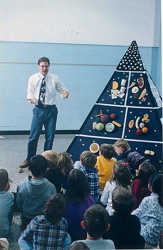 Food pyramid (nutrition) - USDA food pyramid