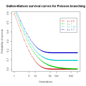Galton–Watson process - Image: Galton Watson survival Poisson