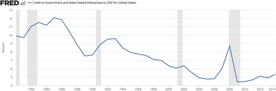 Government and State-Owned Enterprises to GDP for United States
