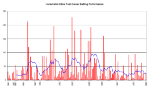 Herschelle Gibbs - An innings-by-innings breakdown of Gibbs' Test match batting career, showing runs scored (red bars) and the average of the last ten innings (blue line).