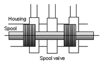 Hydraulic spool valve.png