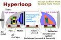 Hyperloop diagram based on design by Elon Musk.png