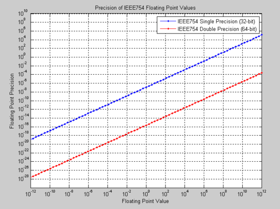 IEEE floating point Wikipedia – Standard P and L Format