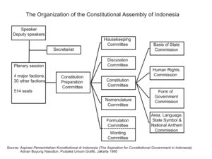 Constitutional Assembly of Indonesia - Organization of the Indonesian Constituent Assembly