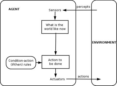 智能體同環境互動嘅抽象化圖解