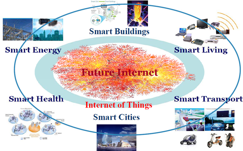 The Future Internet of Things. Credit: Wikipedia commons