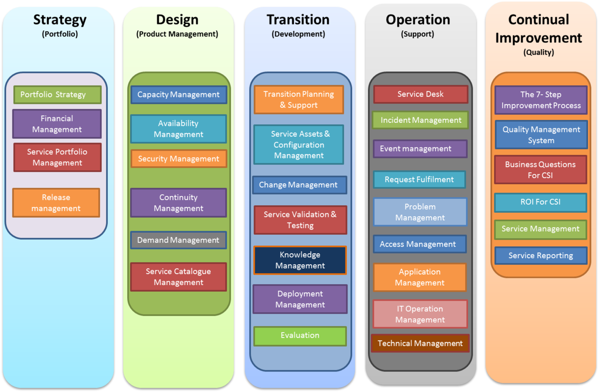 Itil wikipedia for Itil implementation plan template
