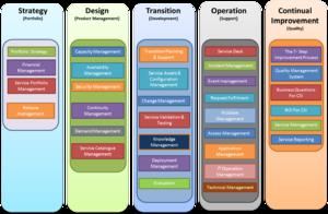 ITIL - ITIL Framework