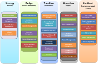 "ITIL - ITIL Framework (the image is incorrect: ""Service Design"" phase includes ""Supplier management"" process which is missed here"