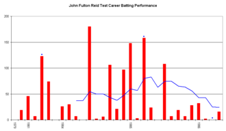 John Fulton Reid - An innings-by-innings breakdown of Reid's Test match batting career, showing runs scored (red bars) and the average of the last ten innings (blue line).