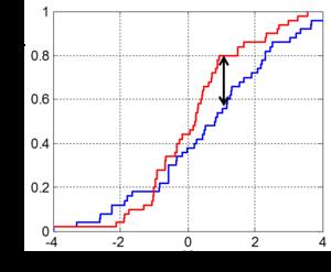 Two sample kolmogorov smirnov test for Table kolmogorov smirnov