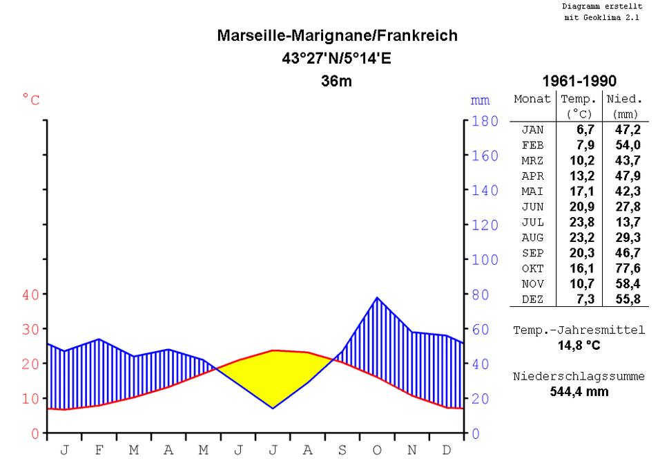 Klimadiagramm-metrisch-deutsch-MarseilleMarignane-Frankreich-1961-1990