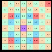Schachbrett Felder Anzahl