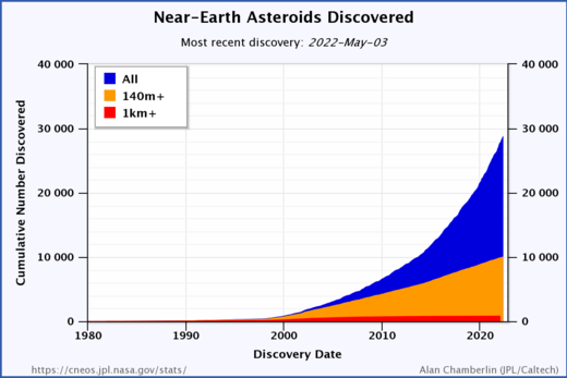 Cumulative discoveries of just the near-Earth asteroids known by size, 1980-2017 Known NEAs.png