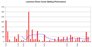 Lawrence Rowe - Lawrence Rowe's career performance graph.