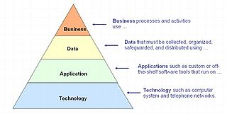 Layers Of The Enterprise Architecture.