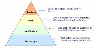 Enterprisearchitectuur Wikipedia