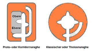 Protonuraghe - Plan of a protonuraghe (left) and a classic nuraghe (right)