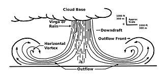 Heat burst - Heat bursts are a variety of downburst.