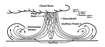 Heat bursts are a variety of downburst. Microburstcrosssection.JPG