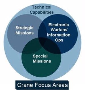 Naval Surface Warfare Center Crane Division - Diagram showing the NSWC Crane focus areas