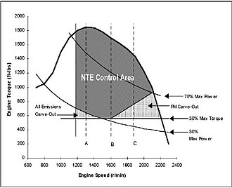 Not-To-Exceed - Example NTE Control Area for Heavy-Duty Diesel Engine With 100% Operational Engine Speed Less Than 2400 rpm