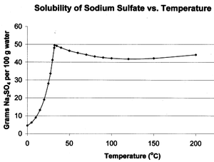 Sodium sulfate - Graph showing solubility of Na2SO4 vs. temperature.