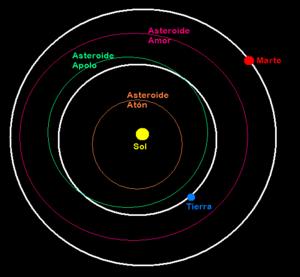 4581 Asclepius el asteroide que podría haber acabado con la tierra 300px-Neos