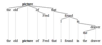 Noun phrase - Noun phrase tree 1