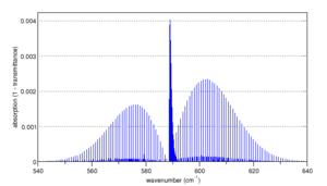 Rotational–vibrational spectroscopy - Image: Nu 2 nitrous oxide