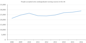 Nursing in the United Kingdom - Image: Nursing acceptances