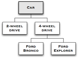 Part of an ontology of the vehicle domain